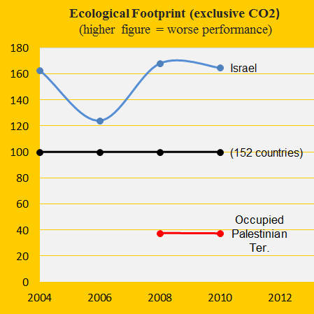 Footprint, Isreal and Occupied Palestinian Ter.