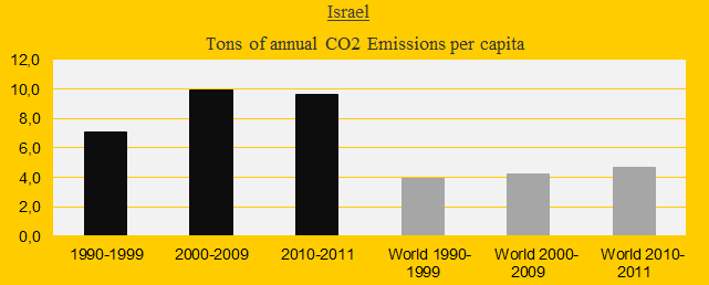 Isreal, CO2 in decades