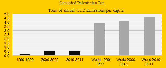 Occupied Palestinian Ter., CO2 in decades