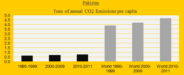 Pakistan, CO2 in decades