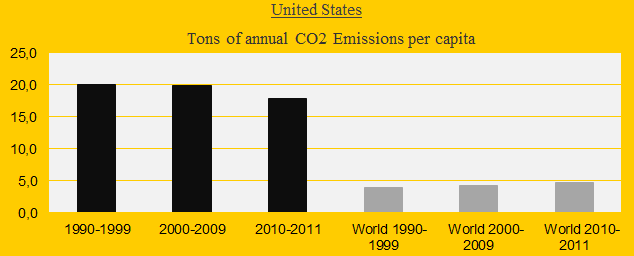 United States, CO2 in decades
