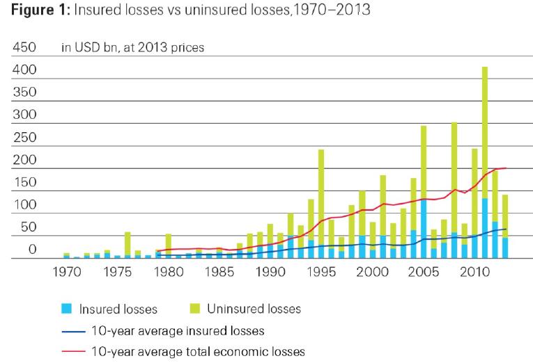 Global losses 1970-2013, Swiss Re..