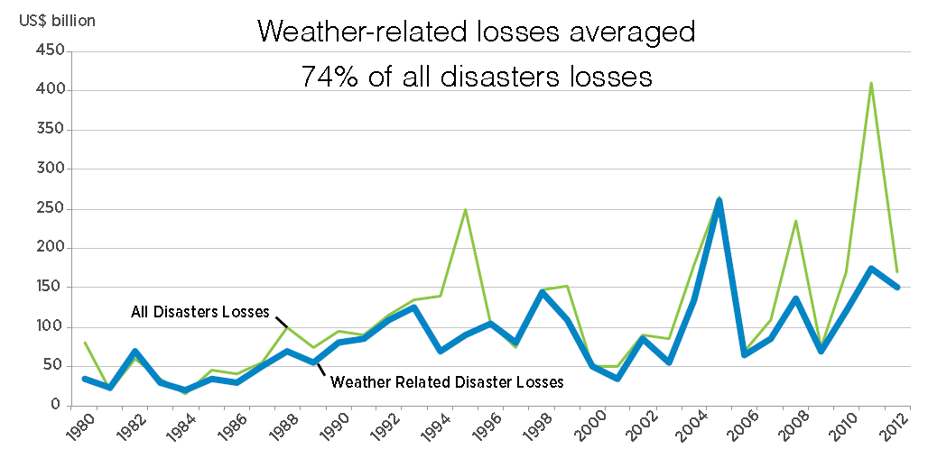 Global losses due to weather, World Bank
