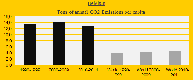 Belgium, CO2 in decades