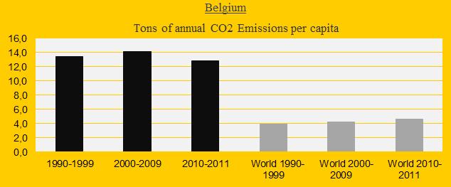 Belgium, CO2 in decades