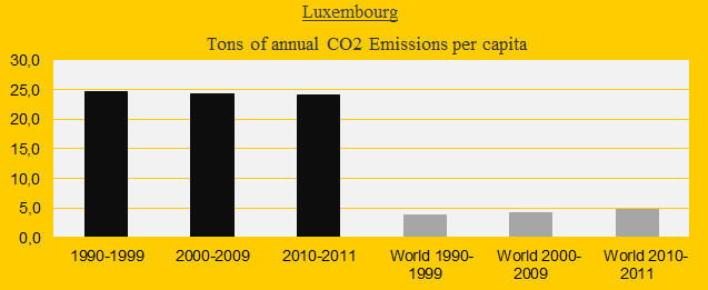 Luxembourg, CO2 in decades