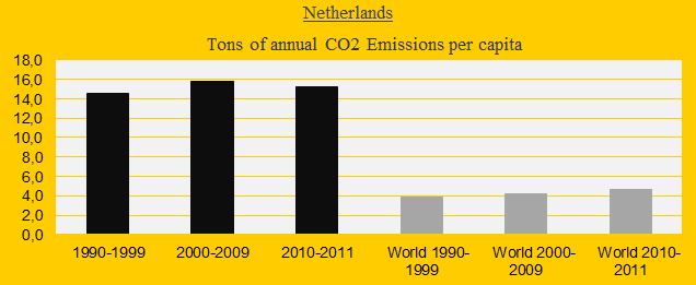 Netherlands, CO2 in decades