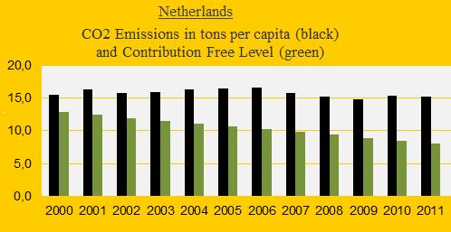 Netherlands, CO2