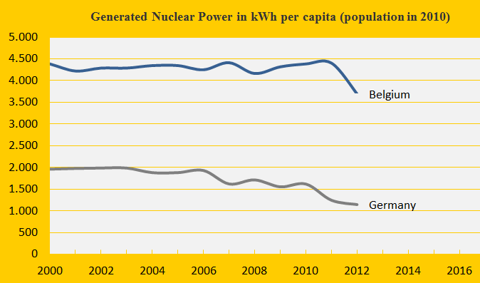 Nuclear, Belgium and Germany