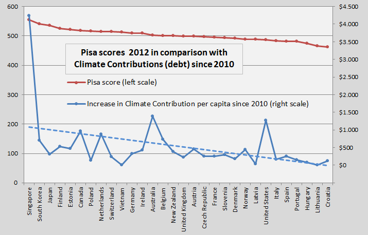 Pisa scores and Climate Contributions