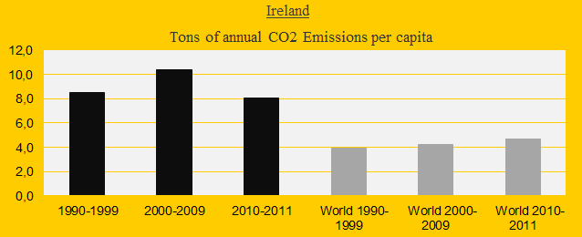 Ireland, CO2 Emissions in decades