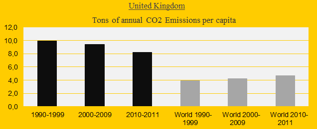 United Kingdom, CO2 Emissions in decades