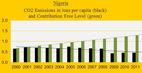 Nigeria, CO2