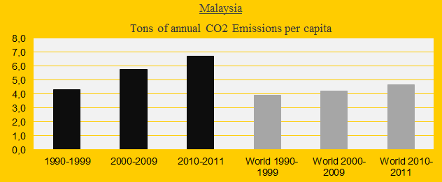 CO2 in decades, Malaysia