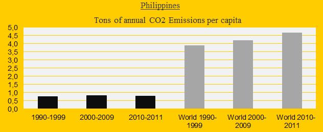 CO2 in decades, Philippines
