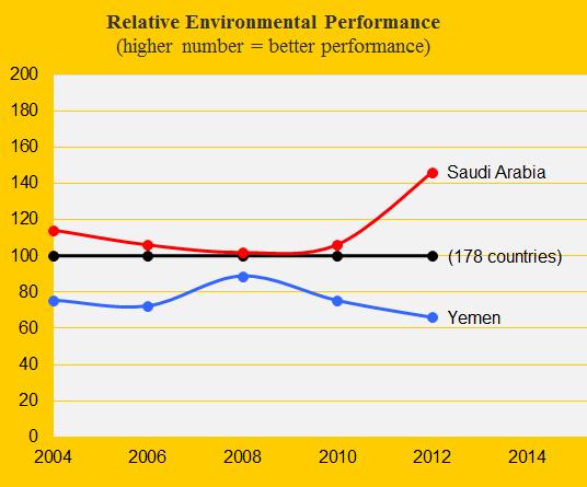 Environmental Performance, Saudi Arabia and Yemen