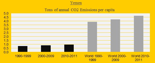 Yemen, CO2 in decades