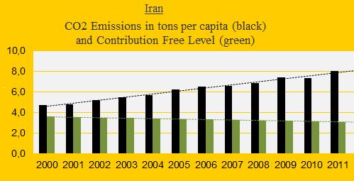 CO2, Iran.