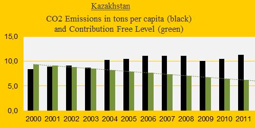 CO2, Kazakstan