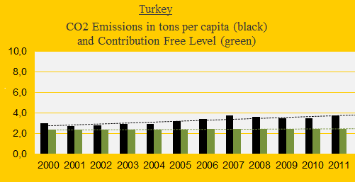CO2, Turkey