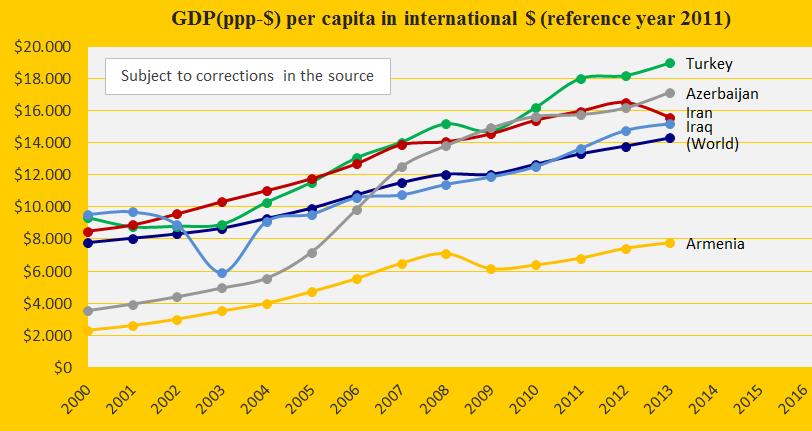 GDP, Turkey, Iran, Iraq, Arm., Azerb.
