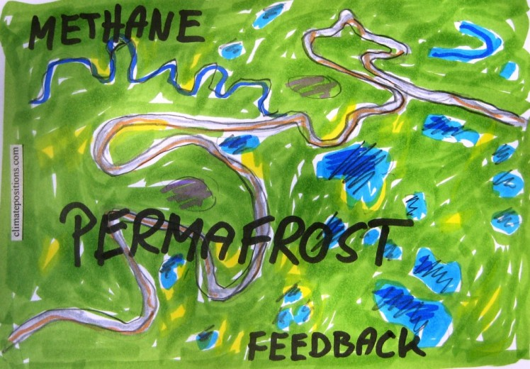 Methane, greenhouse effect and feedback loops