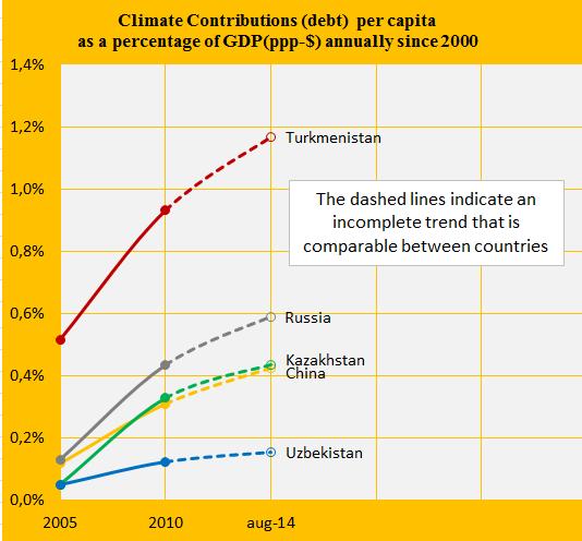 Share of GDP, Kaz., Turk, Uzb, China, Russia