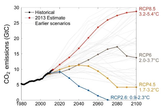 Scenarios, emissions 2013
