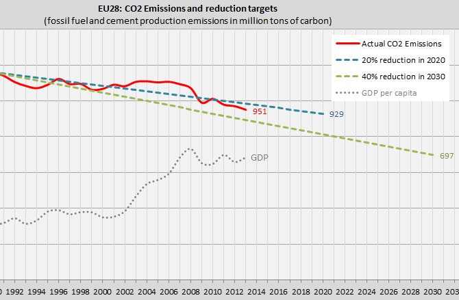 New greenhouse gas targets of the European Union: 40% reductions in 40 years