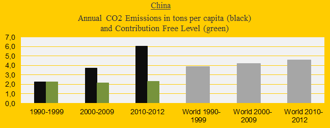China's growing climate debt and carbon dioxide emissions is catastrophic