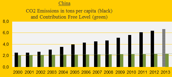 China, CO2