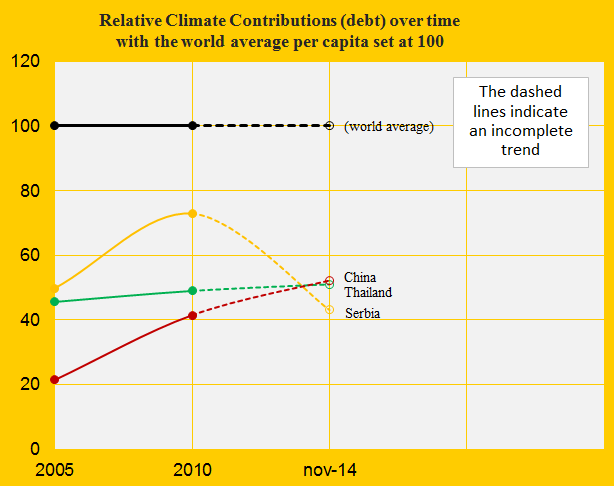 China, Contribution over time 2013, Thail., Serb
