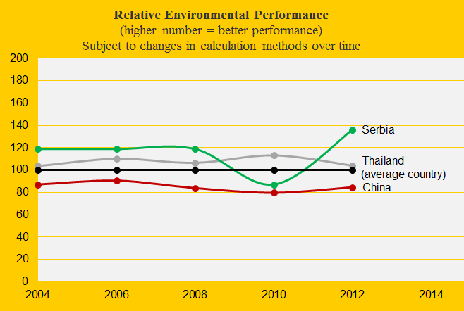 China, Environment, Serbia, Thailand
