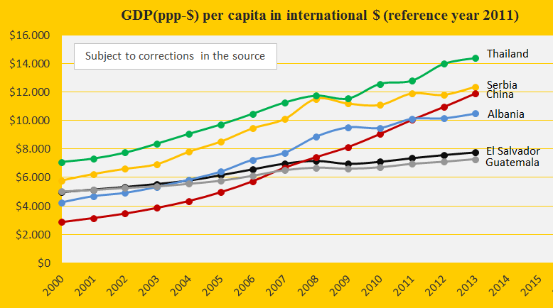 China, GDP, Thailand, Serb, Alb, El Salv, Guatemala