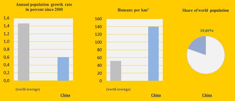 China, Population 2012