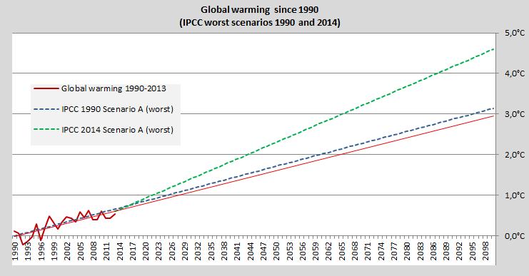 IPCC worst scenarios, 1990, 2014