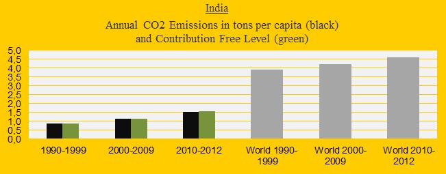 India, CO2 Decades, 2012