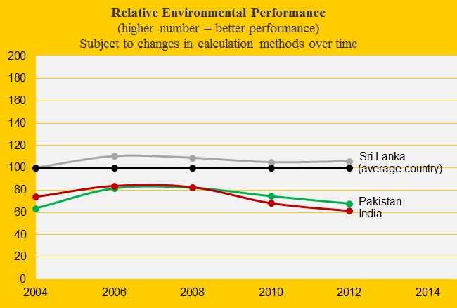 India, Environmental Performance, Pakistan, Sri Lanka
