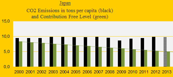 Japan, CO2..