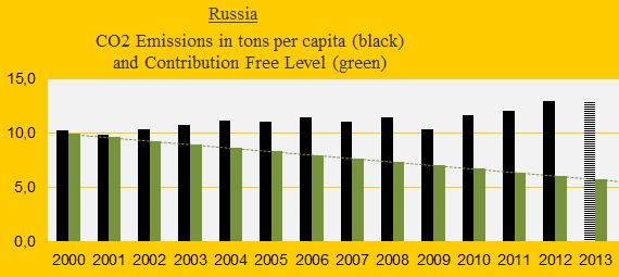 Russia, CO2, 2013