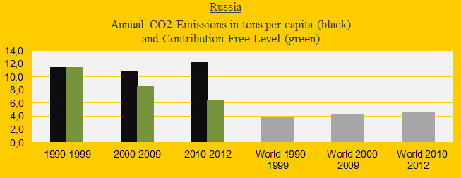 Climate change performance of Russia (compared to other BRICS countries)
