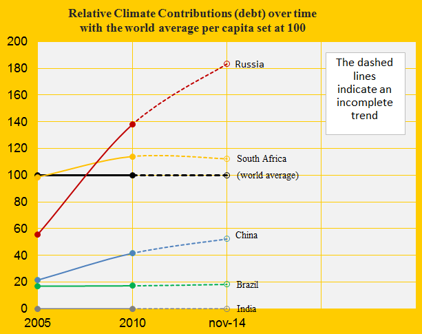Russia, Relative contribution, China, India, Brazil, S. Afr.