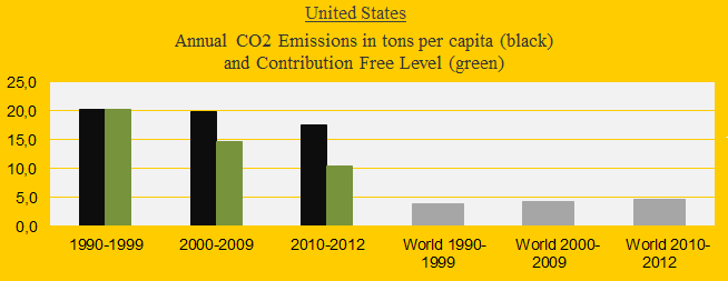 Climate change performance of the United States 2000-2013 (and the new emission target)