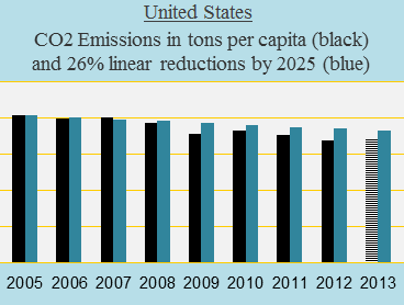 United States, CO2 target 2025