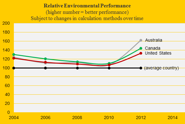 United States, Environmental Performance, Canada, Australia