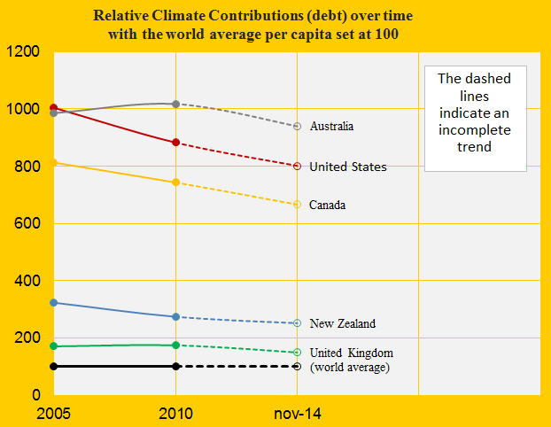 United States, Relative Contribution, Can, United K, Aust, New Z.