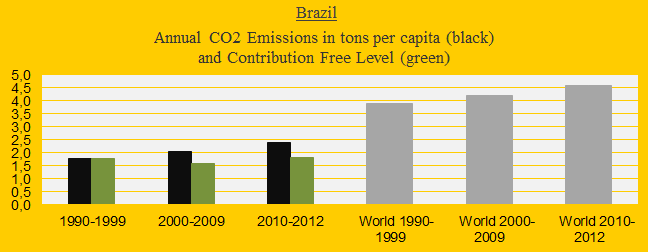 Brazil, CO2 in decades