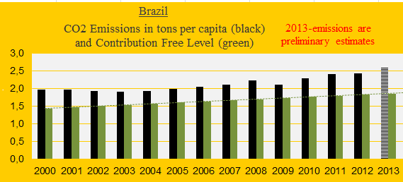 Brazil, CO2