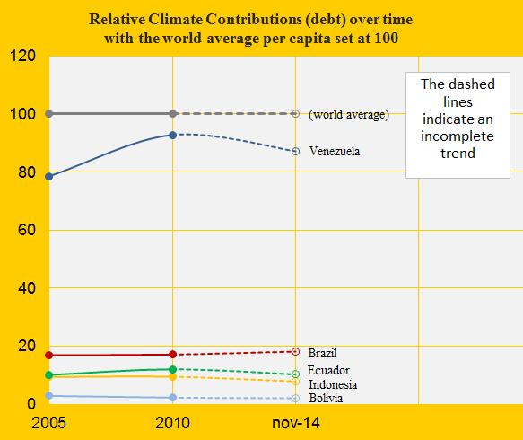 Brazil, Relative Contribution, Bol, Vene, Ecu, Indo.