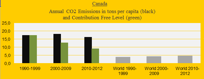 Canada, CO2 in decades